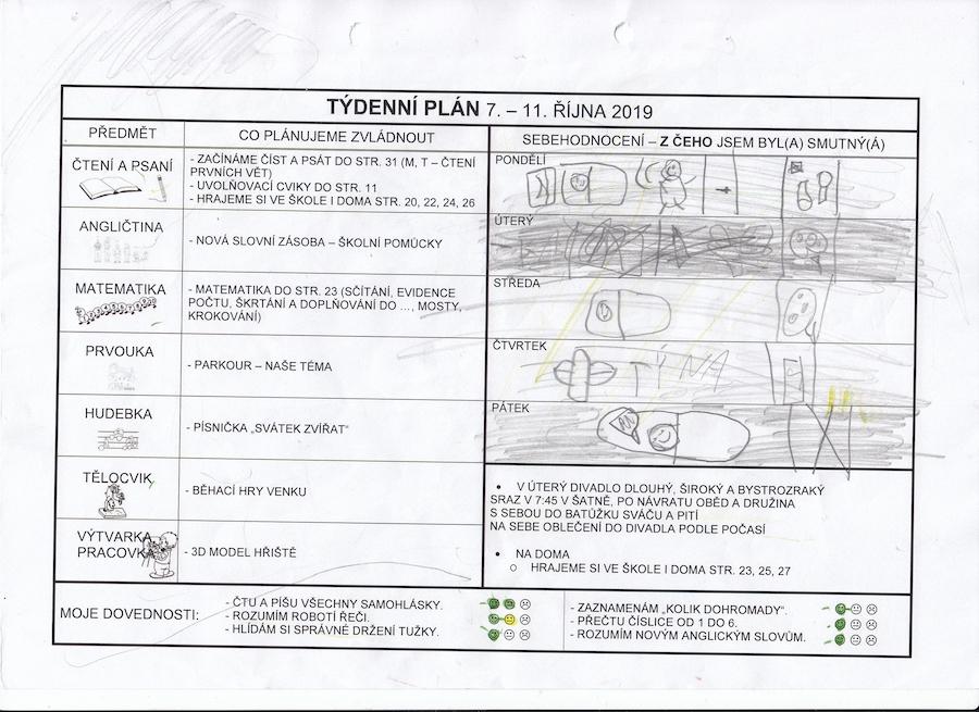 Foto 2, 3, 4 – Denní sebehodnocení žáka vrámci týdenního plánu. Zdroj: archiv Kateřiny Vrtiškové