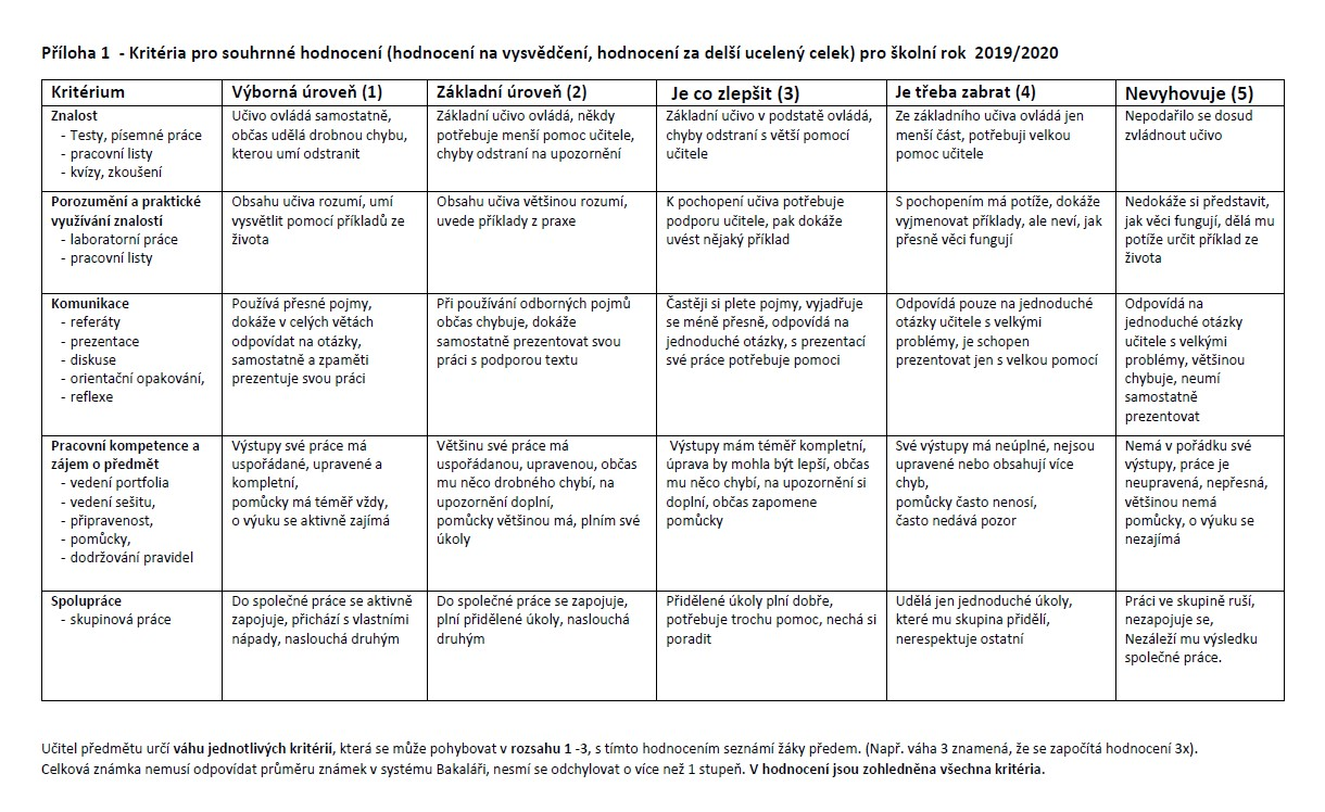 Obr. 3 Pět kritérií pro souhrnné hodnocení žáka