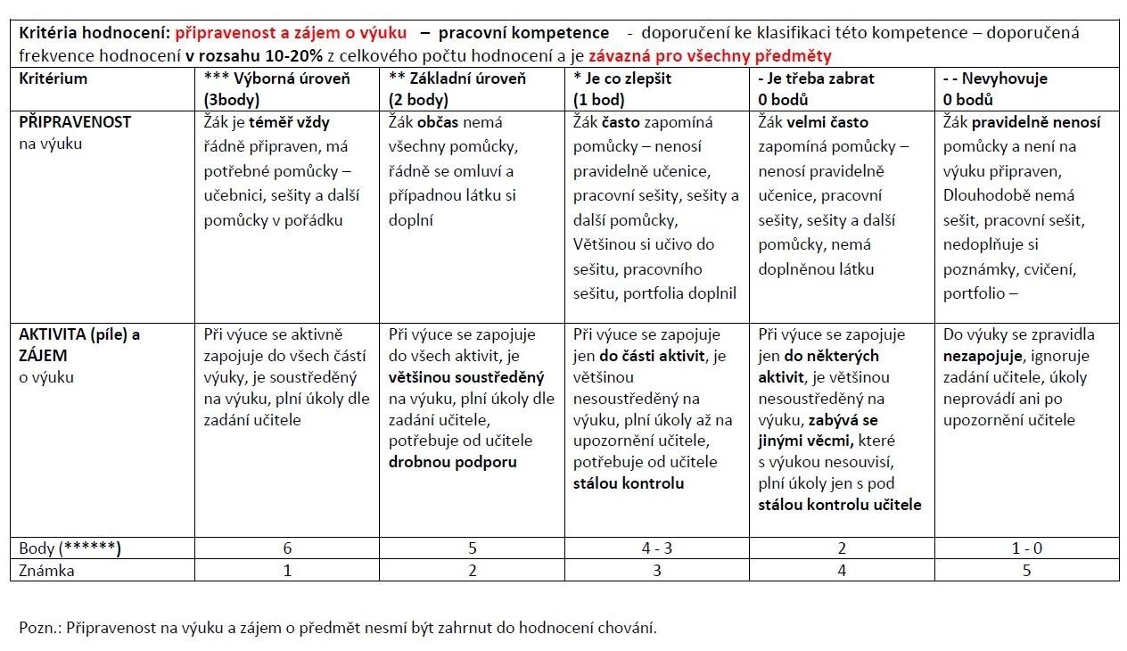 """Obr. 5 Kritéria """"připravenost na výuku"""" a """"aktivita a zájem o výuku"""" a jejich hodnocení"""