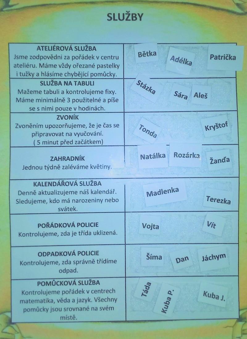 V základní škole Školamyšl dodržují žáci nejenom společná pravidla, ale mají také určené role, které si pravidelně střídají. Zdroj APIV-B.