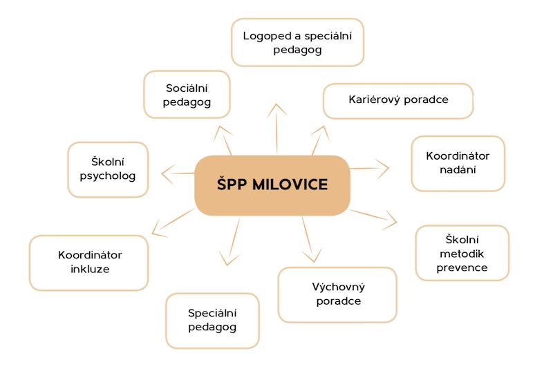 spp_milovice