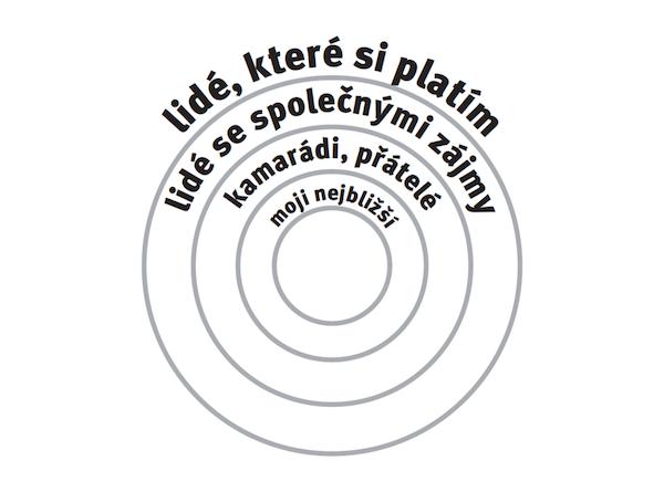 kruhy_vztahu